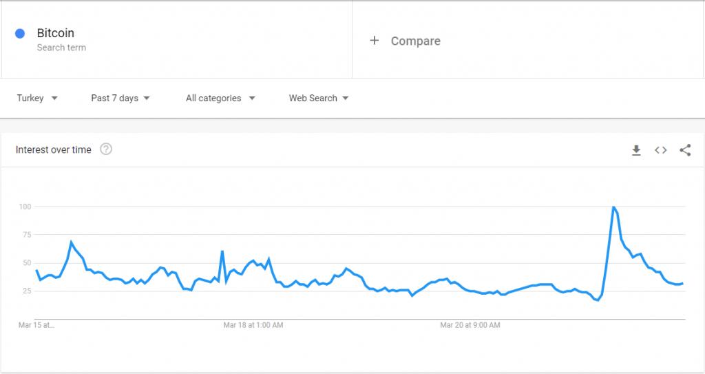 Bitcoin Searches in Turkey