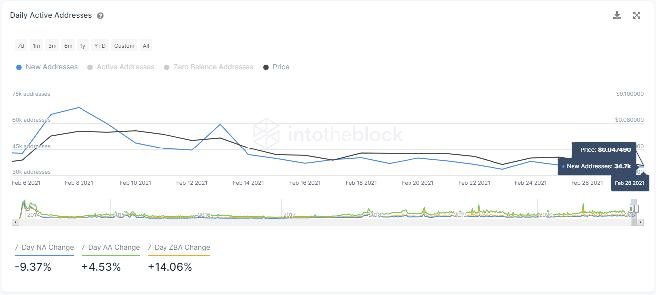 Dogecoin Network Growth by IntoTheBlock