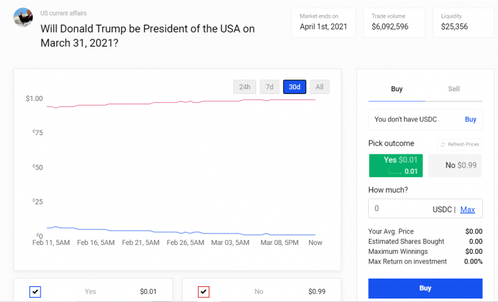 Polymarket betting on Trump prediction market