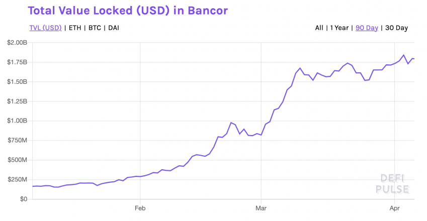 Total Value Locked in Bancor. Data from DeFi Pulse.