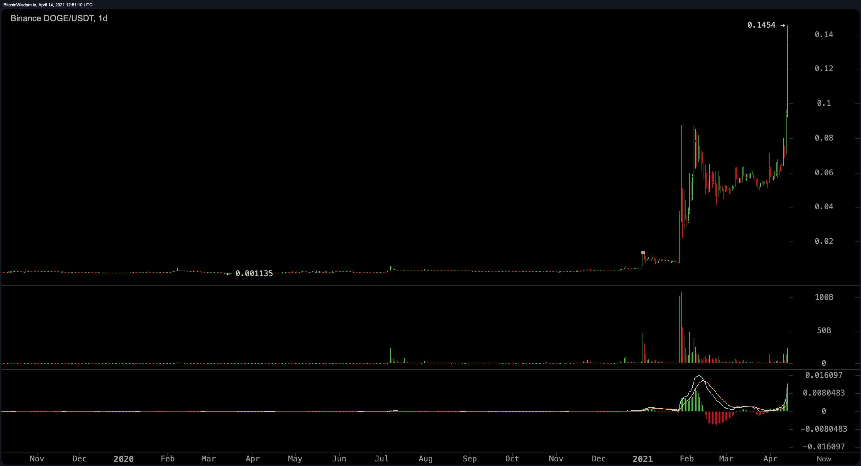 Bitcoin Price Captures a $64,895 High, Pantera CEO Says 'BTC Rally Exactly Like Previous Halvings'
