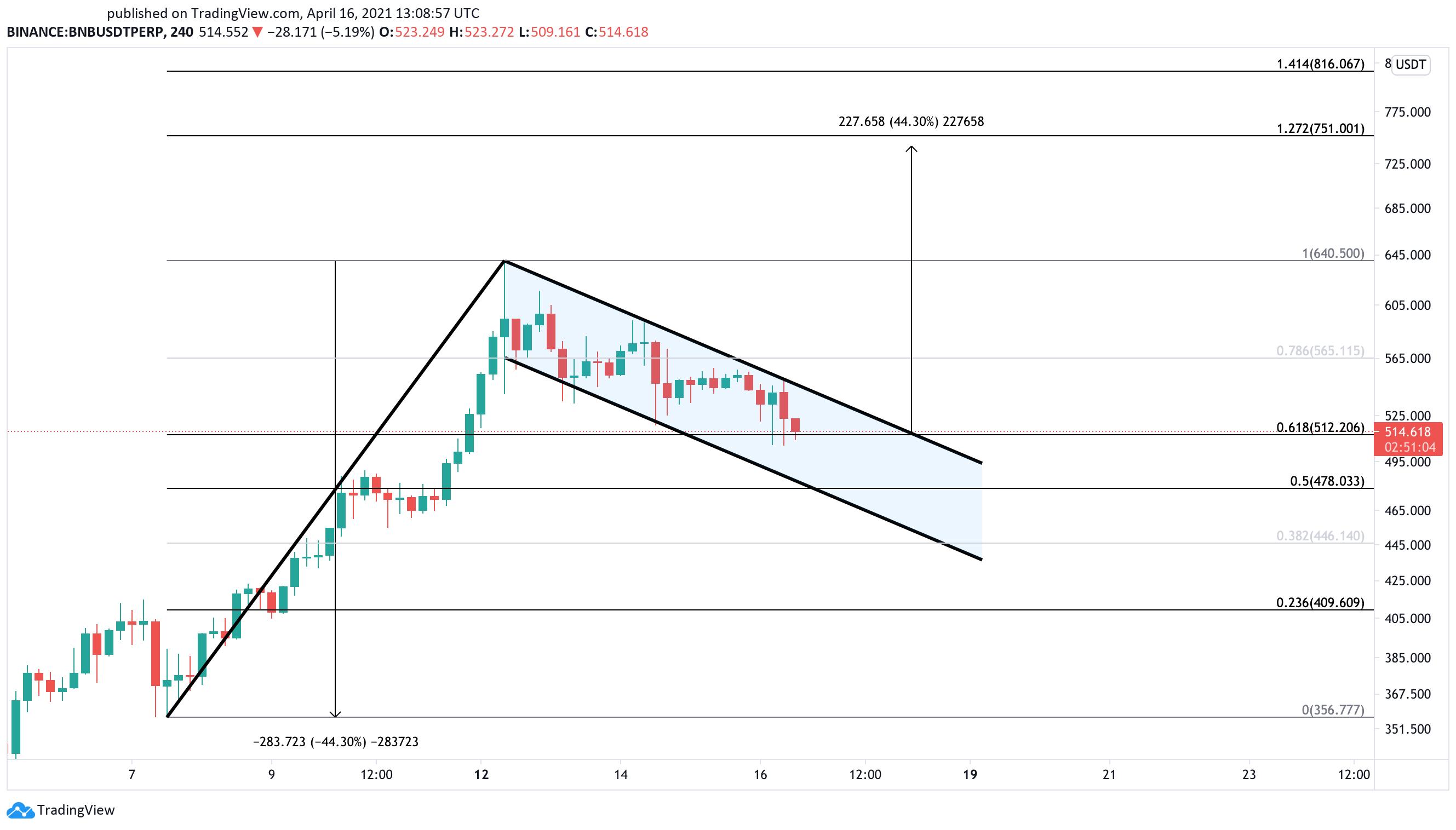 Binance US dollar price chart