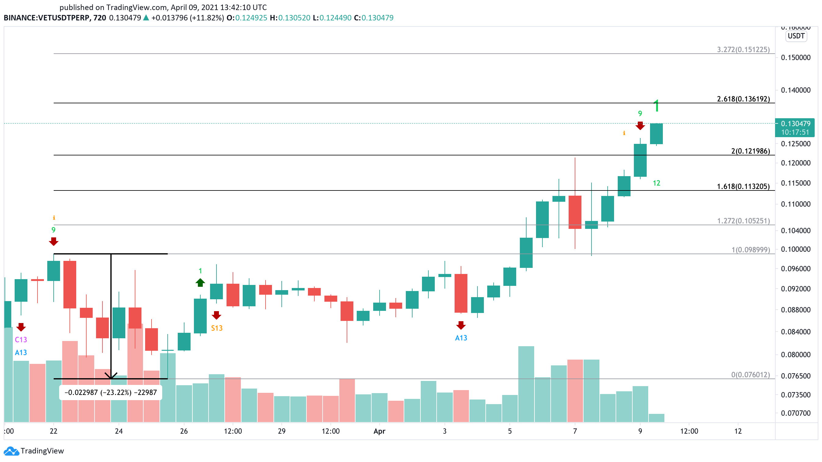 VeChain US dollar price chart