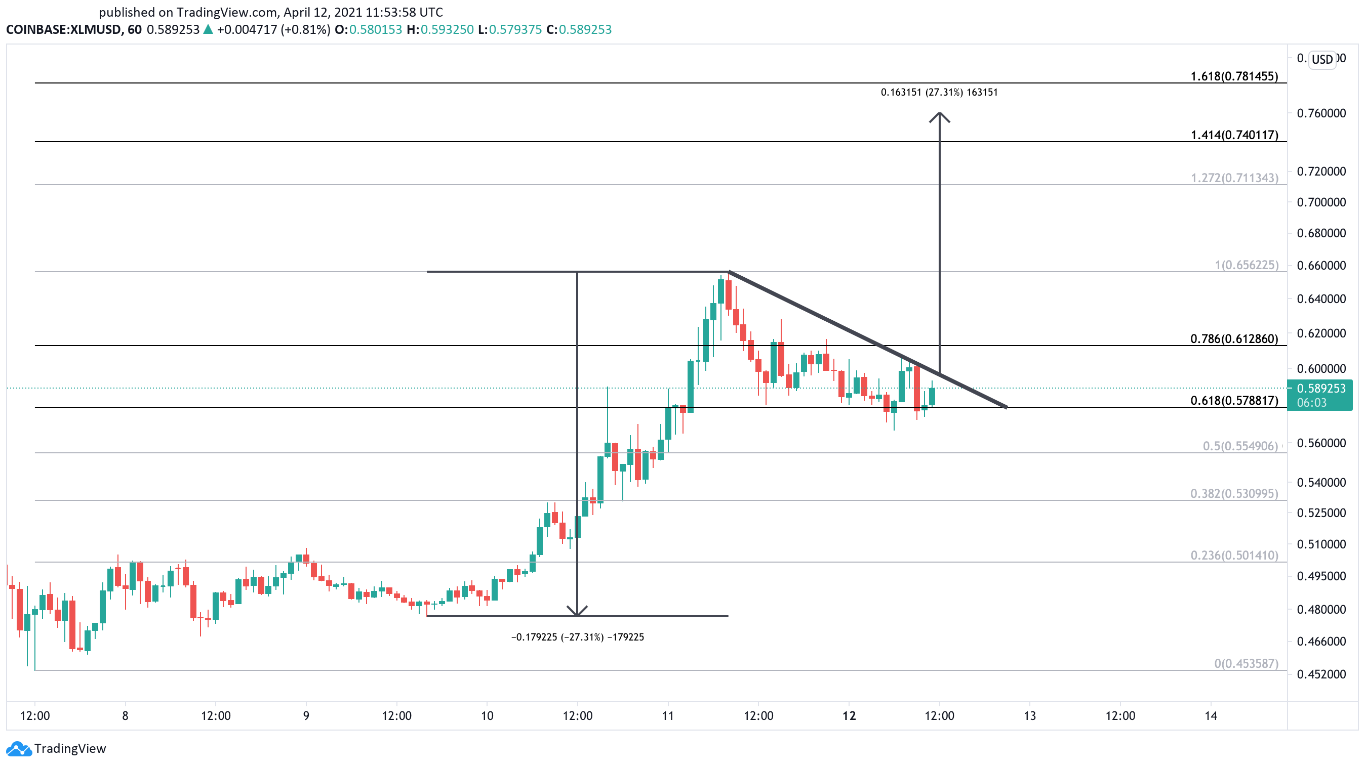 Stellar US dollar price chart