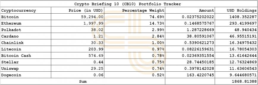 crypto briefing cb10