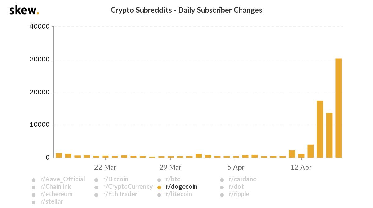 Crypto Subreddits by Skew