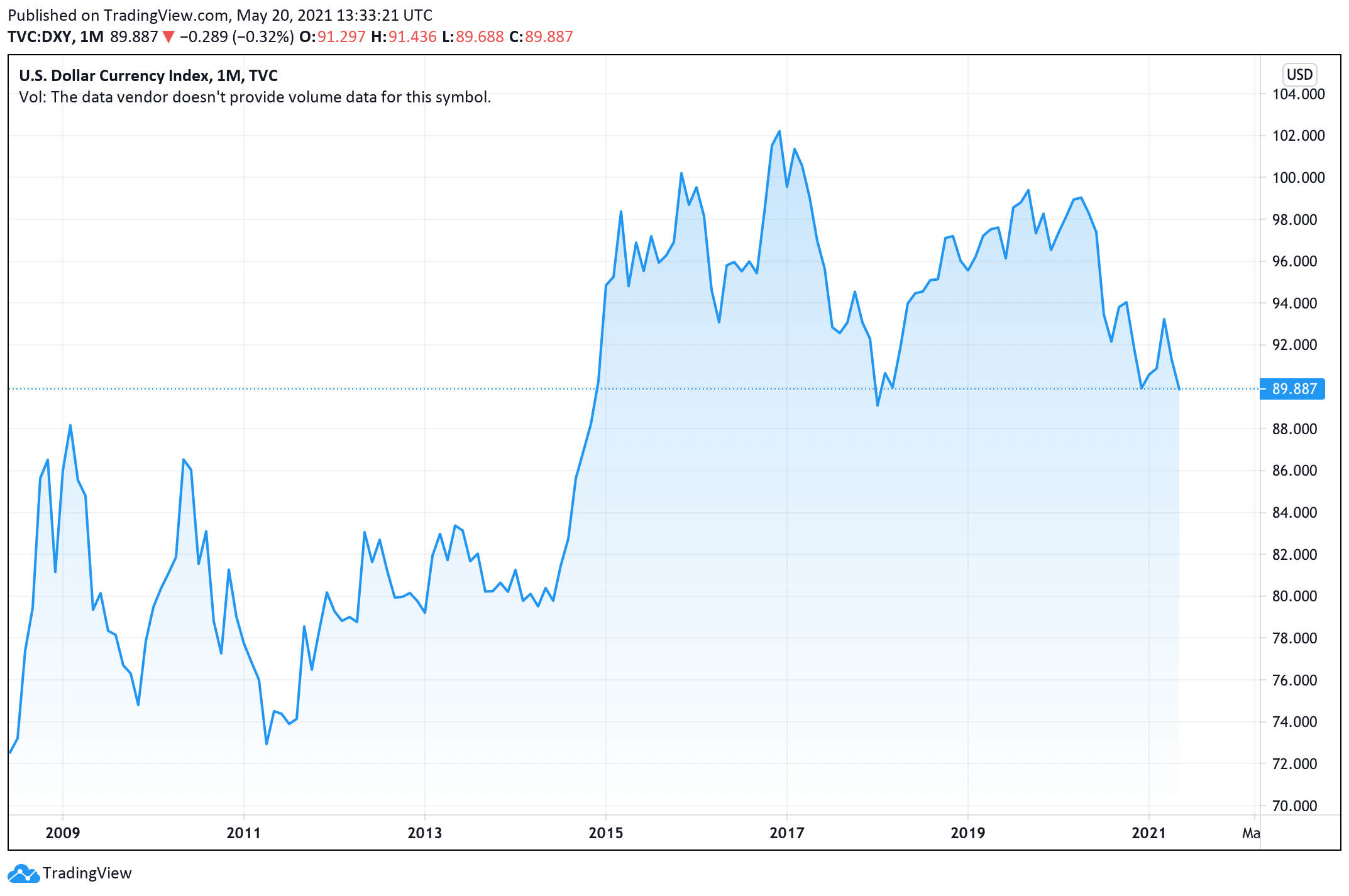 US Dollar Drops to a Three-Year Low, Greenback Could Dip 10% Lower, Fed Still Not Ready to Taper QE