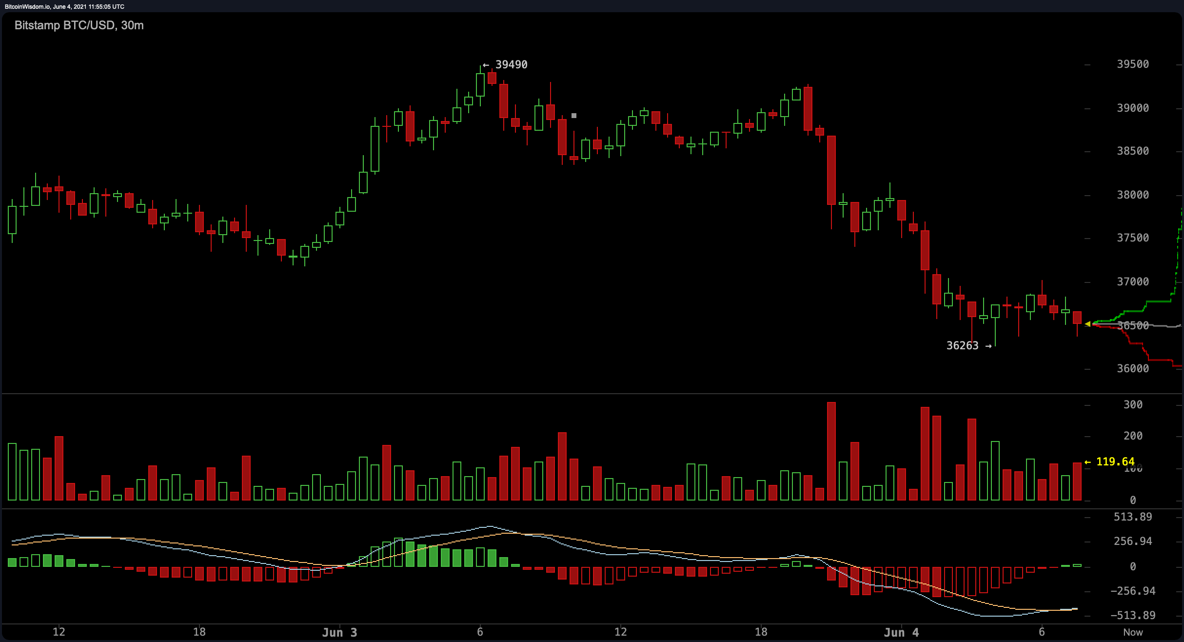 Crypto Consolidation Continues — Bitcoin's Attempt to Rise Above Psychological Levels Falls Short